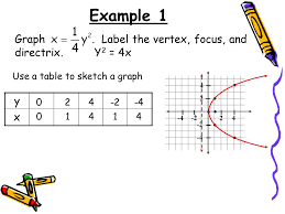 10 2 parabolas where is the focus and directrix compared to the