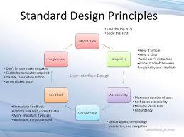 user interface design user interface design irajlal