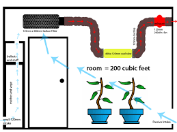 carbon filter fan for grow room pull growroom air through filter then cool tube and out growroom