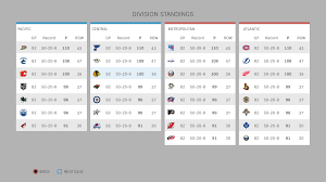 Nhl Standings Lauren Kary Nhl
