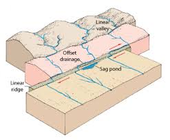 definition pattern of drainage definition of stream drainage pattern free patterns