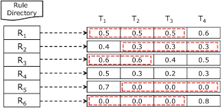pattern rule directory rule index with time sequence interestingly 15 observed that daily