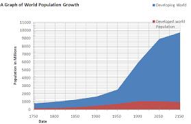 gcse population growth