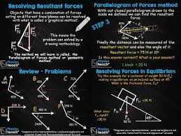 gcse aqa physics resolution of forces parallelogram geometric