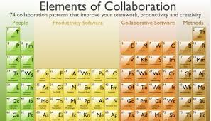 The Periodic Table Of Elements Leadership And The Periodic Table Of The Elements Scott Edinger