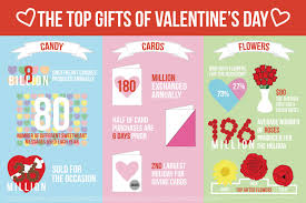 top s day gifts the top gifts of s day visual ly