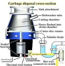 kitchen sink drain motor how to unclog kitchen sink drain with garbage disposal how to unclog