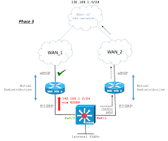 Bgp Route Map by Prevent Routes To Get Stuck With Bgp In Cisco Support Community