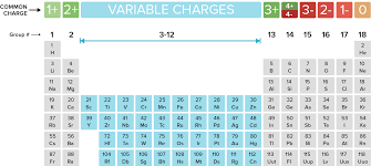 Khan Academy Periodic Table Naming Monatomic Ions And Ionic Compounds Article Khan Academy