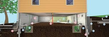 crawl space repair crawl space waterproofing free estimate