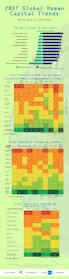 easter 2017 trends global human capital trends infographic by ibbds
