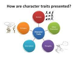 literary characterization image information