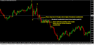 chart pattern trading system 123 chart pattern forex trading strategy how to trade the 123 pattern