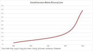 chart of the day the chart of the day greek poverty zero hedge