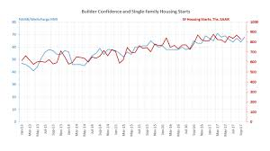 housing trends 2017 residential construction lower on hurricanes trends remain in
