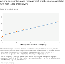 productivity the route to brexit success mckinsey u0026 company