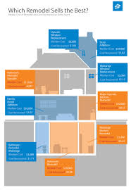 Cost Of Kitchen Remodel 2013 Remodel Roi Helping Sellers Identify The Highest Returns