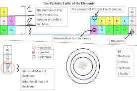 Periodic Table How To Read Anze M 8b Science Blog The Octet Rule Bohr Diagram And The