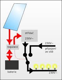 solarlen balkon fotovoltaika v paneláku když se chce tak to jde fórum mypower cz