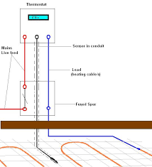 heating cable installation guide by discount floor heating