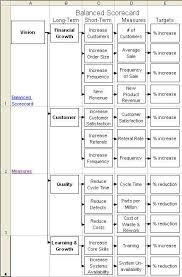 Scorecard Excel Template Balanced Scorecard Template Excel Align To Kpis