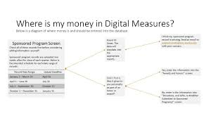where is my money in digital measures purdue polytechnic institute