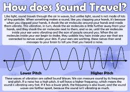how does sound travel images How does sound travel poster science sound education jpg
