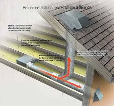 where do bathroom fans vent to how to install a bathroom vent fan tags bath fan bathroom exhaust