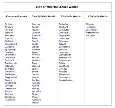 segmenting resource list of multi syllabic words to segment