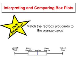 interpreting box plots by newyearbaby90 teaching resources tes