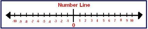 printable integer number line pdf number line with negative and positive numbers printable 101