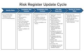 Prince2 Project Plan Template Free by Become A Certified Project Manager Contents Of The Risk Register