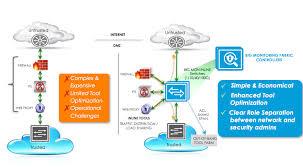 big mon inline bigsecure architecture re thinking the dmz big mon inline dmz security service chaining