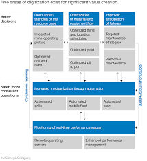 how digital innovation can improve mining productivity mckinsey five areas of digitization exist for significant value creation deeper understanding of the