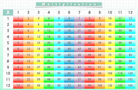 Times Tables 1 12 Placemat Multiplication Chart U0026 Us Map Times Table