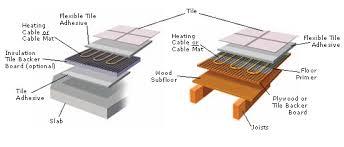 laminate floor underfloor heating meze