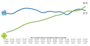 android vs iphone market android winning mobile os war in australia zdnet