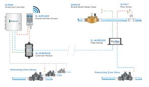 weathermatic u2013 flow sensor accessories