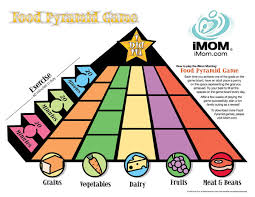 food pyramid eat your way to the top imom