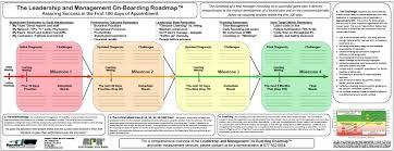 personal development assignment term paper help