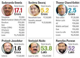 Central Cabinet Ministers Six More Cabinet Ministers Declare Annual Assets Includes 2 Gun