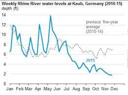 rhine river levels chart jpg