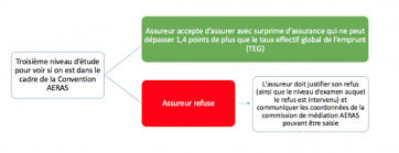 bureau commun des assurances collectives assurance prêt immobilier et convention aeras