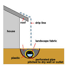 Drainage Problems In Backyard - spring flood watch foundation house and water collection system