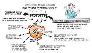 design thinking elements design thinking sense to solve