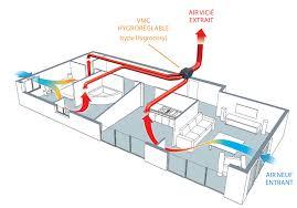 bouche d extraction vmc cuisine la vmc hygroréglable comment ça marche ma maison eco confort