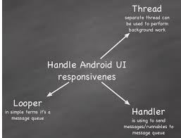 android looper handle background work using looper handler and thread android