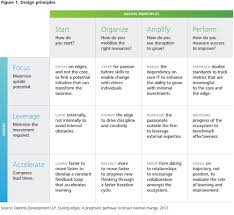 six principles of idea tech trends 2015 exponentials deloitte university press