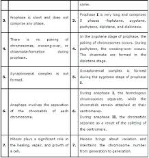 ncert solutions class 11th biology chapter 10 cell cycle and cell