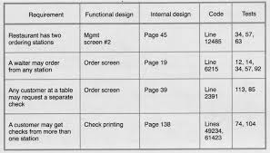 Requirements Spreadsheet Template What Is Software Traceability What Is A Software Requirements
